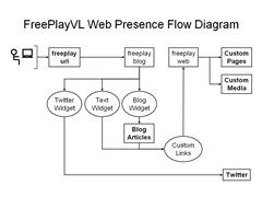freeplayvl_web_presence_flow_diagram