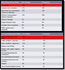 dublin survey summary image