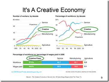 its a creative economy slide