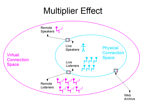 multipler effect slide