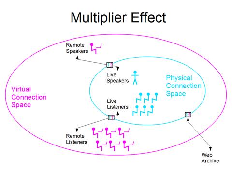 multipler effect slide
