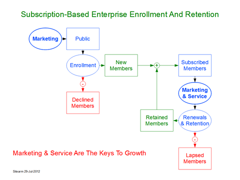 subscription-based enterprise enrollment and retention