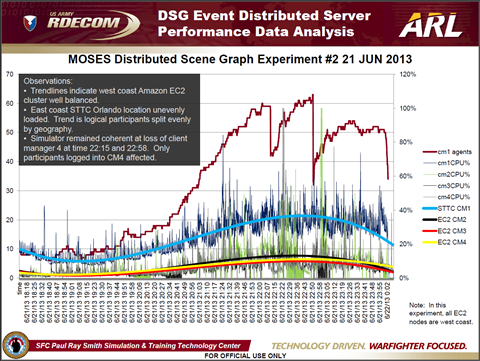 21 June 2013 DSG Server Perf Analysis